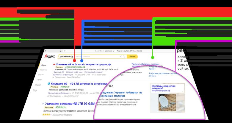«Яндекс.Директ» — система контекстной рекламы
